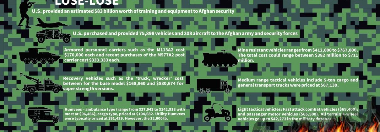 U.S. Lose-Lose Game in Afghanistan